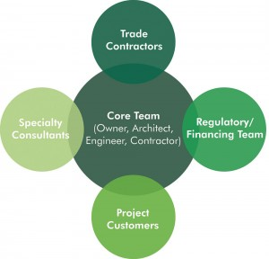A representation of the core players — or key participants — of Integrated Project Delivery.