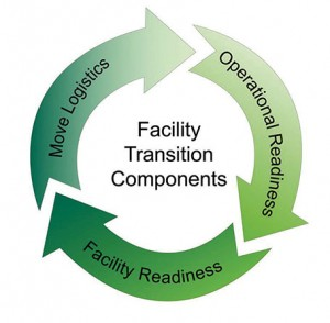 activation components