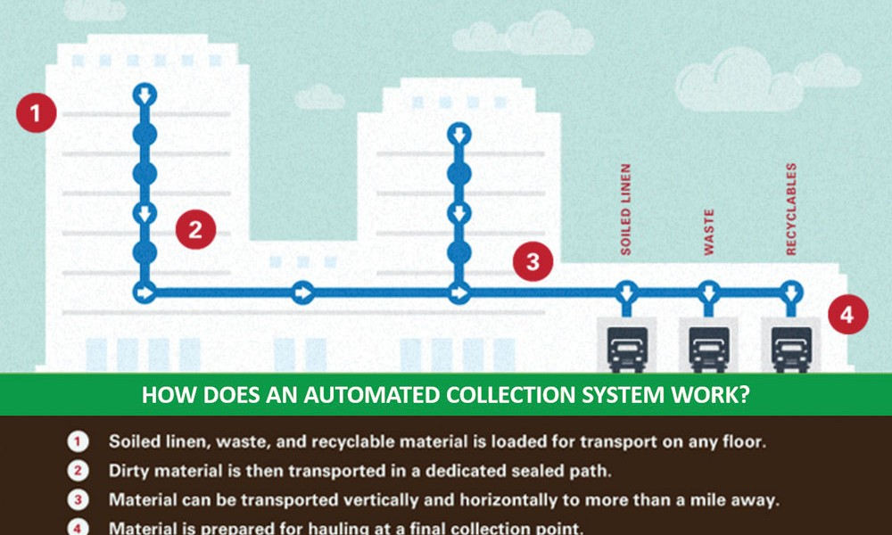 Hospital Waste Management: Automated systems, sustainable