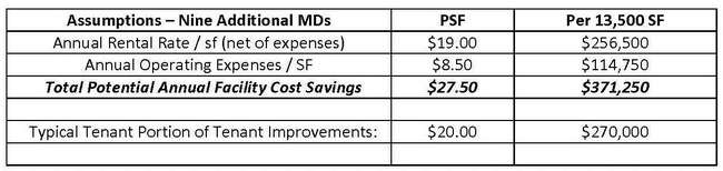 TABLE 2. Annual savings approaching $375,000 are realized in this example, along with a one-time savings of $270,000 in tenant share of build-out costs. Considering the space would typically be occupied under a 10-year lease commitment, the total overhead savings would easily surpass $4M over the lease term.