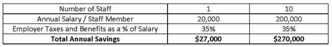 TABLE 3. We see a significant savings, which in this example is conservatively estimated using an entry-level base salary rather than a higher average which would be more likely. Over a 10-year occupancy period, this equals an additional $2.7M.